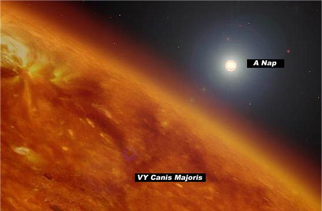 Az ismert csillagok legnagyobbika a VY Canis Majoris mérete